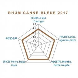 Canne Bleue 2017 | Rhum Blanc Clément