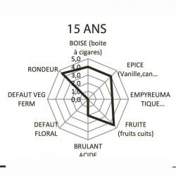 Rhum Clément 15 ans analyse