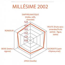 Rhum Vieux Clément Millésimé 2002 | Une idée cadeau Original