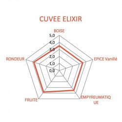 Rhum Vieux Clément Elixir | Idées cadeaux d'affaires