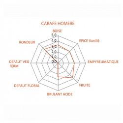 Cuvée Homère | Rhum Vieux Clément | cadeaux affaires